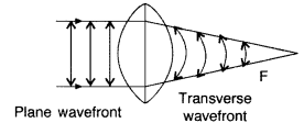 Important Questions for Class 12 Physics Chapter 10 Wave Optics Class 12 Important Questions 90