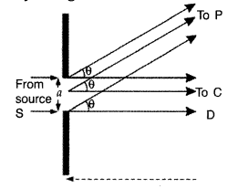 Important Questions for Class 12 Physics Chapter 10 Wave Optics Class 12 Important Questions 91