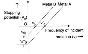 Important Questions for Class 12 Physics Chapter 11 Dual Nature of Radiation and Matter Class 12 Important Questions 14