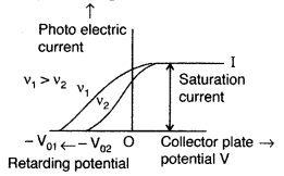 Important Questions for Class 12 Physics Chapter 11 Dual Nature of Radiation and Matter Class 12 Important Questions 51