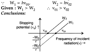 Important Questions for Class 12 Physics Chapter 11 Dual Nature of Radiation and Matter Class 12 Important Questions 57