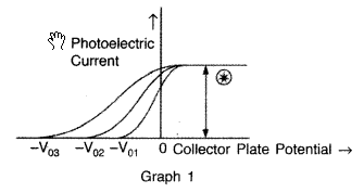 Important Questions for Class 12 Physics Chapter 11 Dual Nature of Radiation and Matter Class 12 Important Questions 69