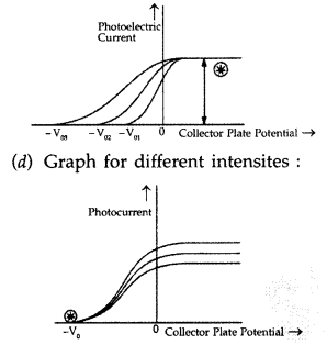 Important Questions for Class 12 Physics Chapter 11 Dual Nature of Radiation and Matter Class 12 Important Questions 78