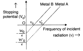 Important Questions for Class 12 Physics Chapter 11 Dual Nature of Radiation and Matter Class 12 Important Questions 89