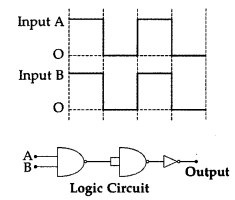 Important Questions for Class 12 Physics Chapter 14 Semiconductor Electronics Materials Devices and Simple Circuits Class 12 Important Questions 131