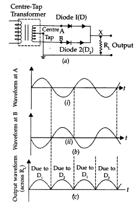 Important Questions for Class 12 Physics Chapter 14 Semiconductor Electronics Materials Devices and Simple Circuits Class 12 Important Questions 136