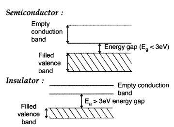 Important Questions for Class 12 Physics Chapter 14 Semiconductor Electronics Materials Devices and Simple Circuits Class 12 Important Questions 149