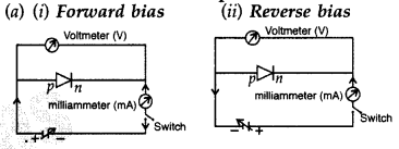 Important Questions for Class 12 Physics Chapter 14 Semiconductor Electronics Materials Devices and Simple Circuits Class 12 Important Questions 150