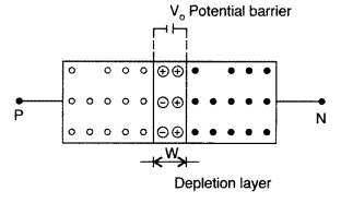 Important Questions for Class 12 Physics Chapter 14 Semiconductor Electronics Materials Devices and Simple Circuits Class 12 Important Questions 160