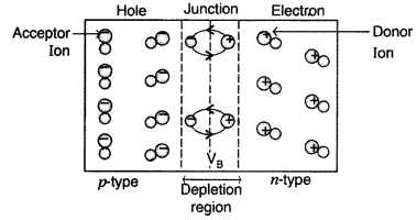 Important Questions for Class 12 Physics Chapter 14 Semiconductor Electronics Materials Devices and Simple Circuits Class 12 Important Questions 170