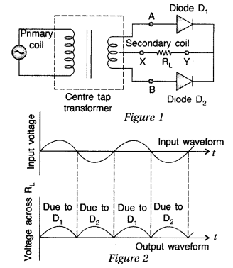 Important Questions for Class 12 Physics Chapter 14 Semiconductor Electronics Materials Devices and Simple Circuits Class 12 Important Questions 171