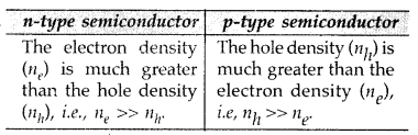 Important Questions for Class 12 Physics Chapter 14 Semiconductor Electronics Materials Devices and Simple Circuits Class 12 Important Questions 200