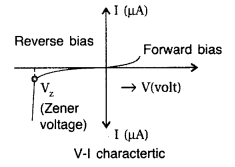 Important Questions for Class 12 Physics Chapter 14 Semiconductor Electronics Materials Devices and Simple Circuits Class 12 Important Questions 37