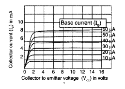 Important Questions for Class 12 Physics Chapter 14 Semiconductor Electronics Materials Devices and Simple Circuits Class 12 Important Questions 48