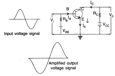 Important Questions for Class 12 Physics Chapter 14 Semiconductor Electronics Materials Devices and Simple Circuits Class 12 Important Questions 63