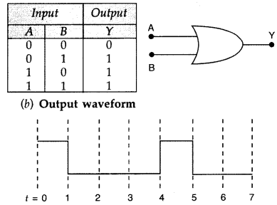 Important Questions for Class 12 Physics Chapter 14 Semiconductor Electronics Materials Devices and Simple Circuits Class 12 Important Questions 72