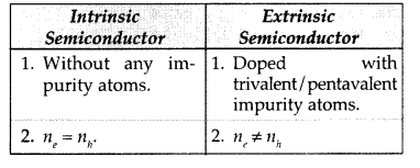 Important Questions for Class 12 Physics Chapter 14 Semiconductor Electronics Materials Devices and Simple Circuits Class 12 Important Questions 75