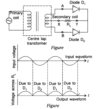 Important Questions for Class 12 Physics Chapter 14 Semiconductor Electronics Materials Devices and Simple Circuits Class 12 Important Questions 87