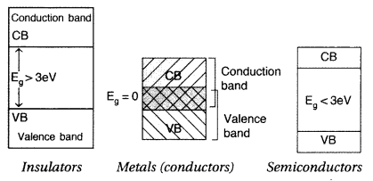 Important Questions for Class 12 Physics Chapter 14 Semiconductor Electronics Materials Devices and Simple Circuits Class 12 Important Questions 98