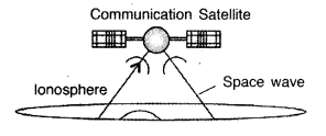 Important Questions for Class 12 Physics Chapter 15 Communication Systems Class 12 Important Questions 40