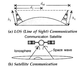 Important Questions for Class 12 Physics Chapter 15 Communication Systems Class 12 Important Questions 57