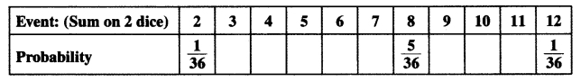 NCERT Solutions For Class 10 Maths Chapter 15 Probability Ex 15.1 Q22