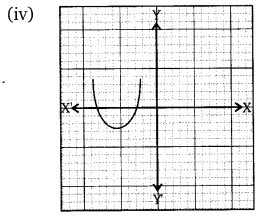 NCERT Solutions For Class 10 Maths Chapter 2 Polynomials Q2