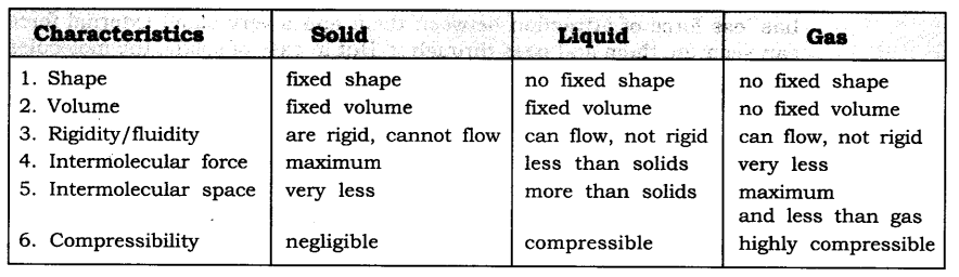 NCERT Solutions For Class 9 Science Chapter 1 Matter in Our Surroundings Intext Questions Page 6 Q2