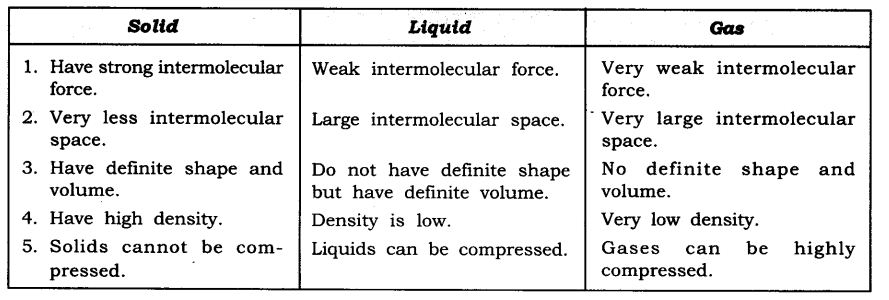 NCERT Solutions For Class 9 Science Chapter 1 Matter in Our Surroundings SAQ Q11