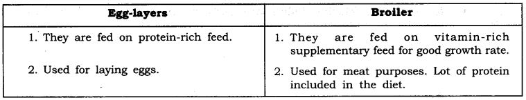 NCERT Solutions For Class 9 Science Chapter 15 Improvement in Food Resources SAQ Q21