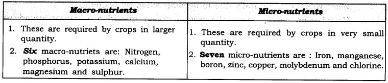 NCERT Solutions For Class 9 Science Chapter 15 Improvement in Food Resources SAQ Q4