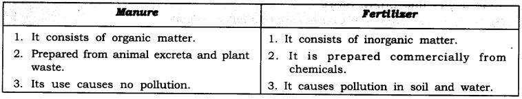 NCERT Solutions For Class 9 Science Chapter 15 Improvement in Food Resources SAQ Q6