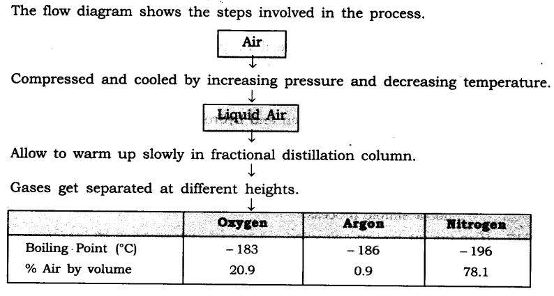 NCERT Solutions For Class 9 Science Chapter 2 Is Matter Around Us Pure SAQ Q13