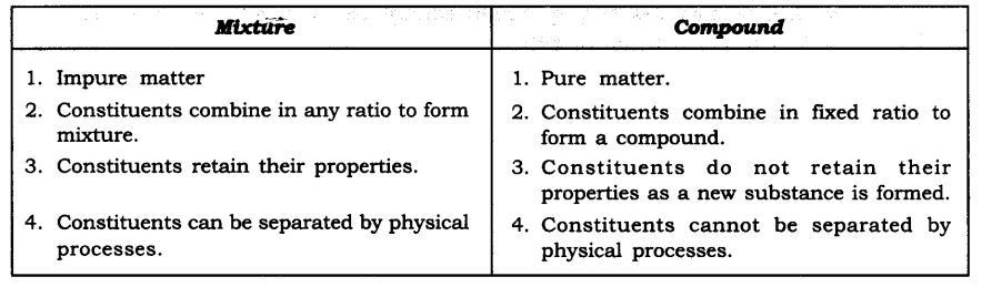 NCERT Solutions For Class 9 Science Chapter 2 Is Matter Around Us Pure SAQ Q2