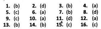 NCERT Solutions for Class 10 Social Science Civics Democratic Politics Chapter 3 Democracy and Diversity MCQs Answers