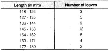 NCERT Solutions for Class 9 Maths Chapter 14 Statistics Ex 14.3 Q4