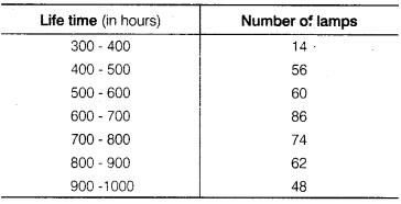 NCERT Solutions for Class 9 Maths Chapter 14 Statistics Ex 14.3 Q5
