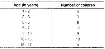 NCERT Solutions for Class 9 Maths Chapter 14 Statistics Ex 14.3 Q8