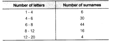 NCERT Solutions for Class 9 Maths Chapter 14 Statistics Ex 14.3 Q9
