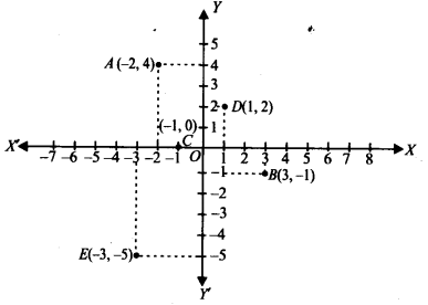 NCERT Solutions for Class 9 Maths Chapter 3 Coordinate Geometry Ex 3.3 Q1