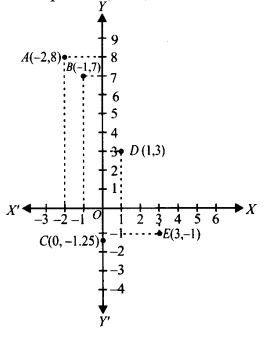 NCERT Solutions for Class 9 Maths Chapter 3 Coordinate Geometry Ex 3.3 Q2.1