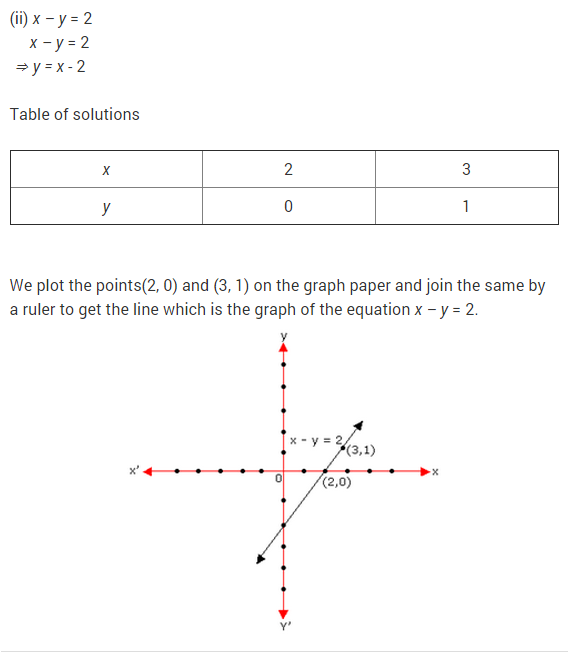 NCERT Solutions for Class 9 Maths Chapter 4 Linear Equations in Two Variables Ex 4.2 Q10.1