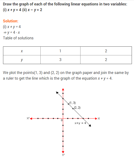 NCERT Solutions for Class 9 Maths Chapter 4 Linear Equations in Two Variables Ex 4.2 Q10