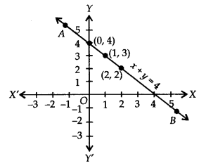 NCERT Solutions for Class 9 Maths Chapter 4 Linear Equations in Two Variables Ex 4.3 Q1.1