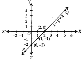 NCERT Solutions for Class 9 Maths Chapter 4 Linear Equations in Two Variables Ex 4.3 Q1.3
