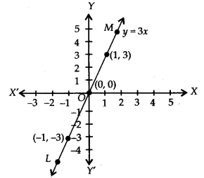 NCERT Solutions for Class 9 Maths Chapter 4 Linear Equations in Two Variables Ex 4.3 Q1.5