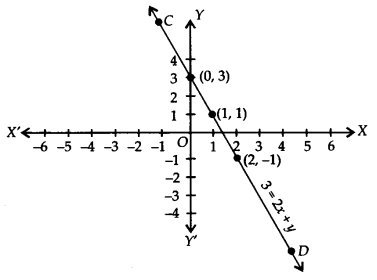 NCERT Solutions for Class 9 Maths Chapter 4 Linear Equations in Two Variables Ex 4.3 Q1.7