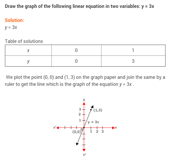 NCERT Solutions for Class 9 Maths Chapter 4 Linear Equations in Two Variables Ex 4.3 Q13
