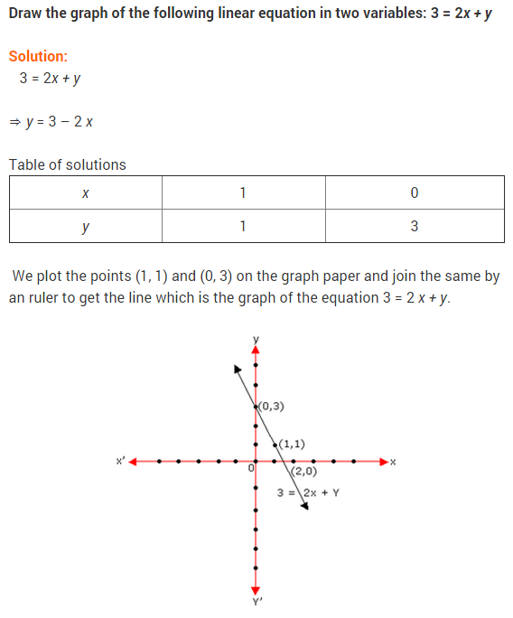 NCERT Solutions for Class 9 Maths Chapter 4 Linear Equations in Two Variables Ex 4.3 Q14