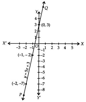 NCERT Solutions for Class 9 Maths Chapter 4 Linear Equations in Two Variables Ex 4.3 Q4.1